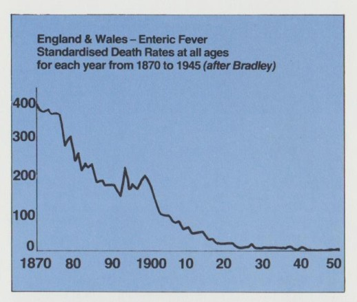 Death Rate from Enteric Disease 001 (2)