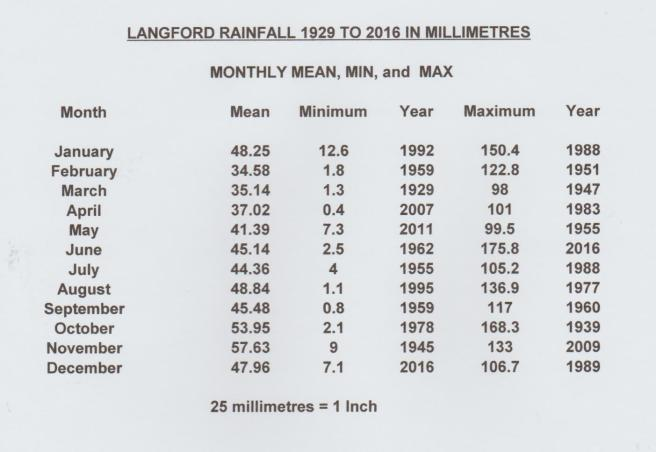 LANGFORD RAINFALL   1929 to 2018